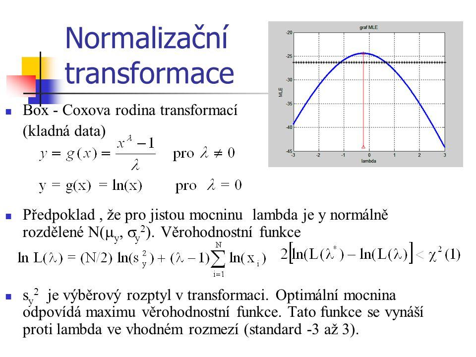 Normalizační transformace