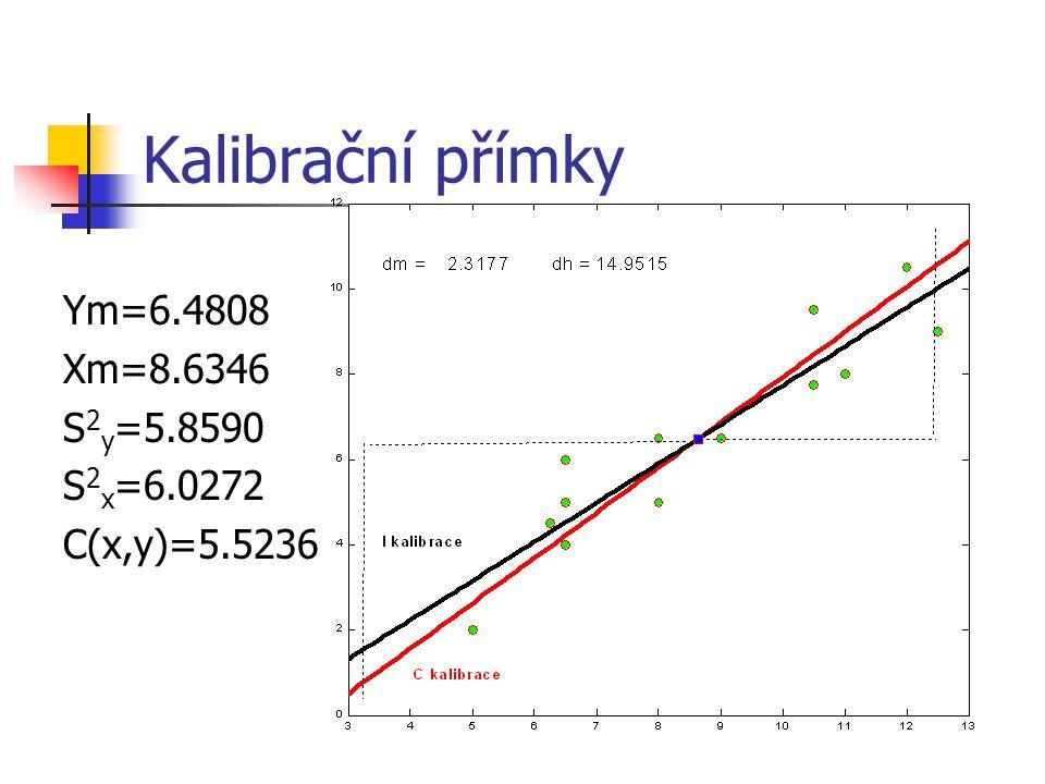 Kalibrační přímky Ym=6.4808 Xm=8.6346 S2y=5.8590 S2x=6.0272