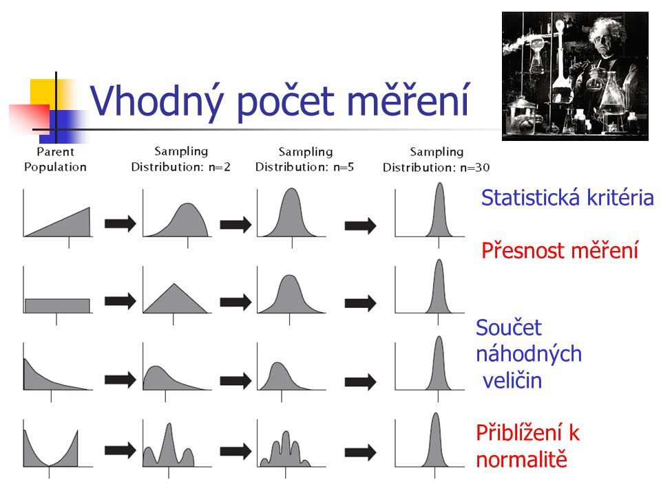 Vhodný počet měření Statistická kritéria Přesnost měření