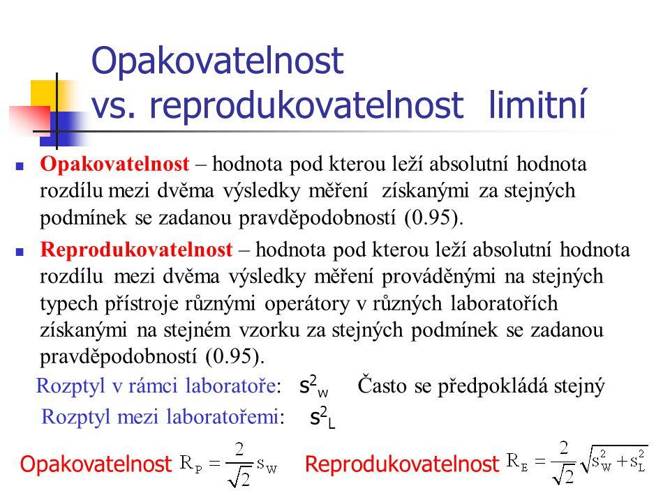 Opakovatelnost vs. reprodukovatelnost limitní