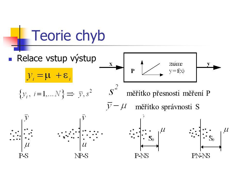Teorie chyb Relace vstup výstup měřítko přesnosti měření P