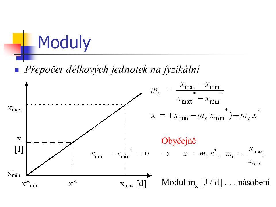 Moduly Přepočet délkových jednotek na fyzikální Obyčejně