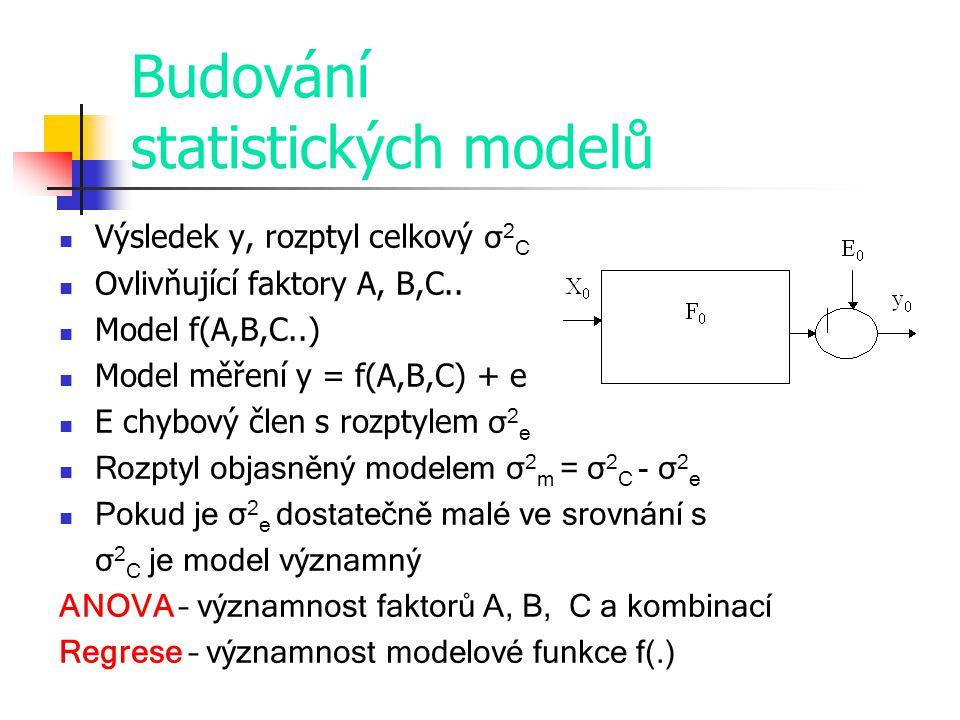 Budování statistických modelů