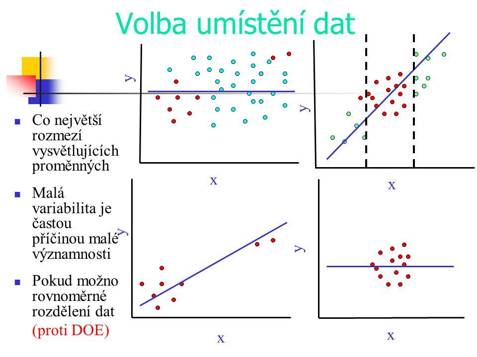 Volba umístění dat y y Co největší rozmezí vysvětlujících proměnných