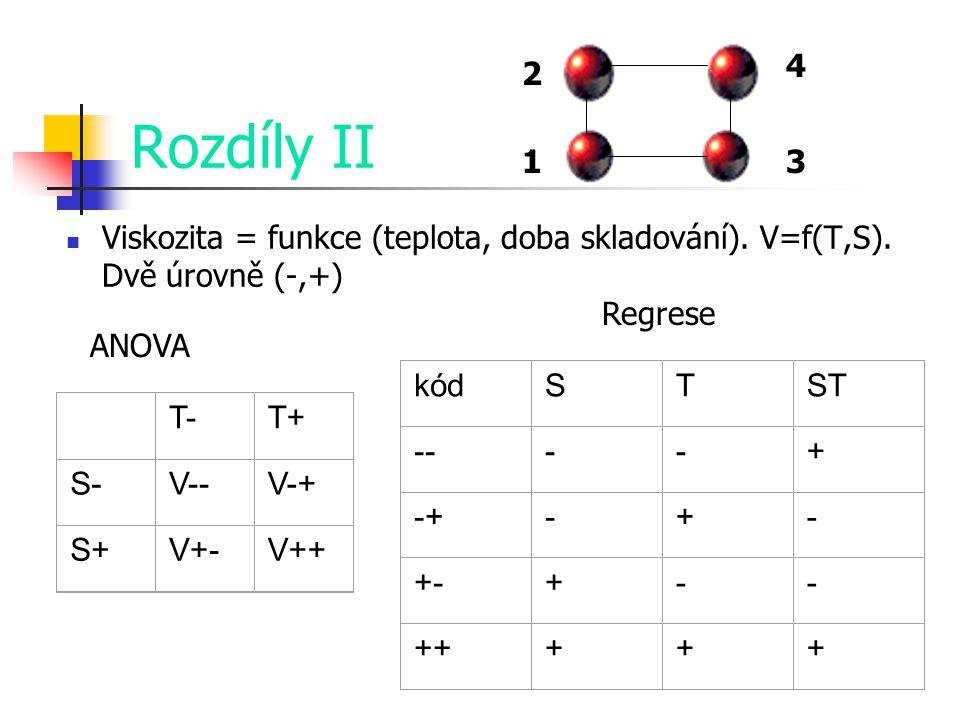 4 2. Rozdíly II. 1. 3. Viskozita = funkce (teplota, doba skladování). V=f(T,S). Dvě úrovně (-,+)