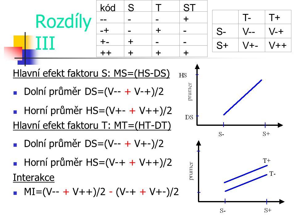 Rozdíly III kód S T ST -- - + -+ +- ++ T- T+ S- V-- V-+ S+ V+- V++
