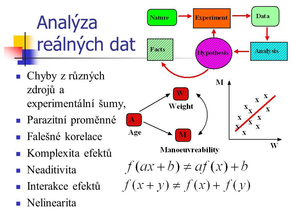 Analýza reálných dat Chyby z různých zdrojů a experimentální šumy,
