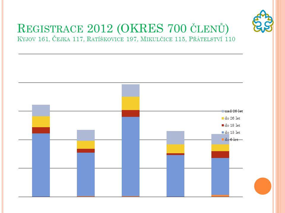 Registrace 2012 (OKRES 700 členů) Kyjov 161, Čejka 117, Ratíškovice 197, Mikulčice 115, Přátelství 110