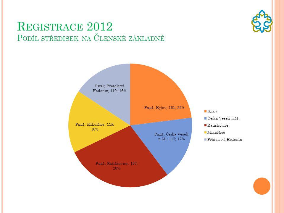 Registrace 2012 Podíl středisek na Členské základně