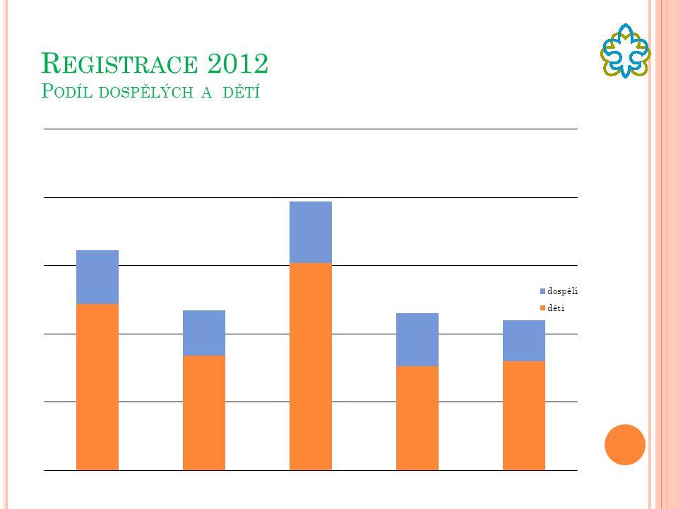 Registrace 2012 Podíl dospělých a dětí