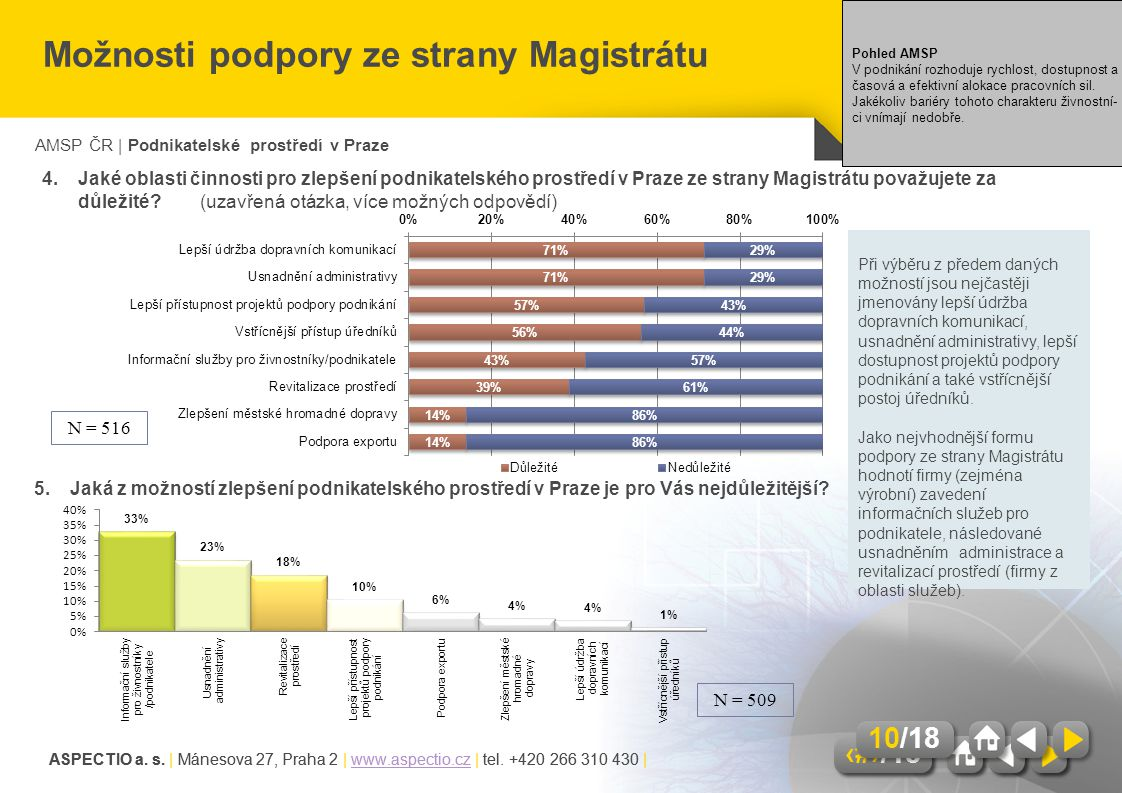 Možnosti podpory ze strany Magistrátu