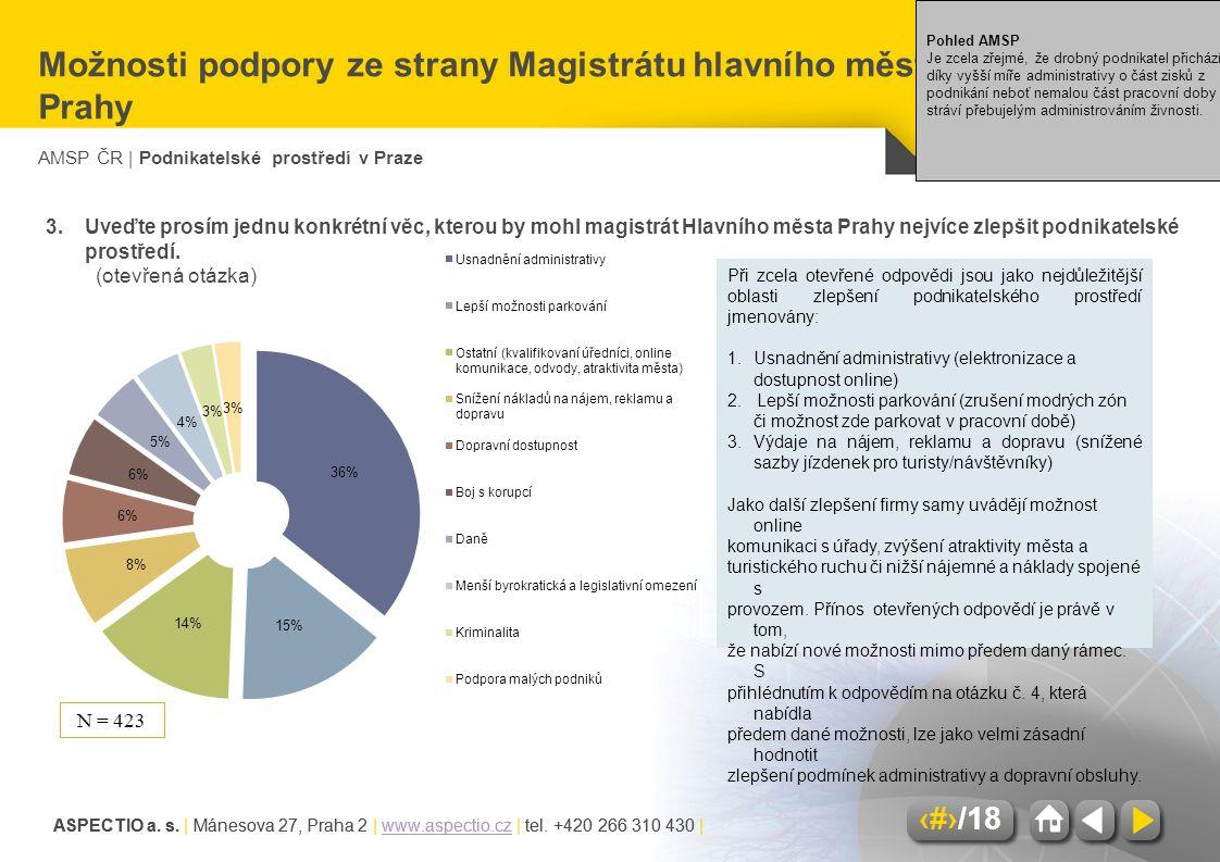 Možnosti podpory ze strany Magistrátu hlavního města Prahy