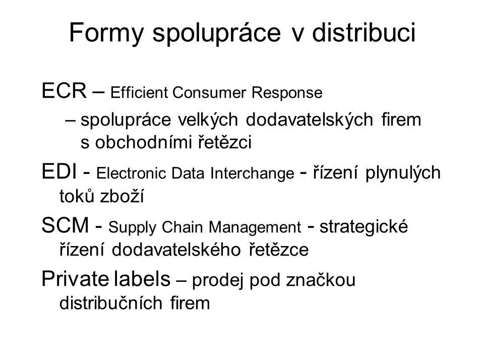 Formy spolupráce v distribuci