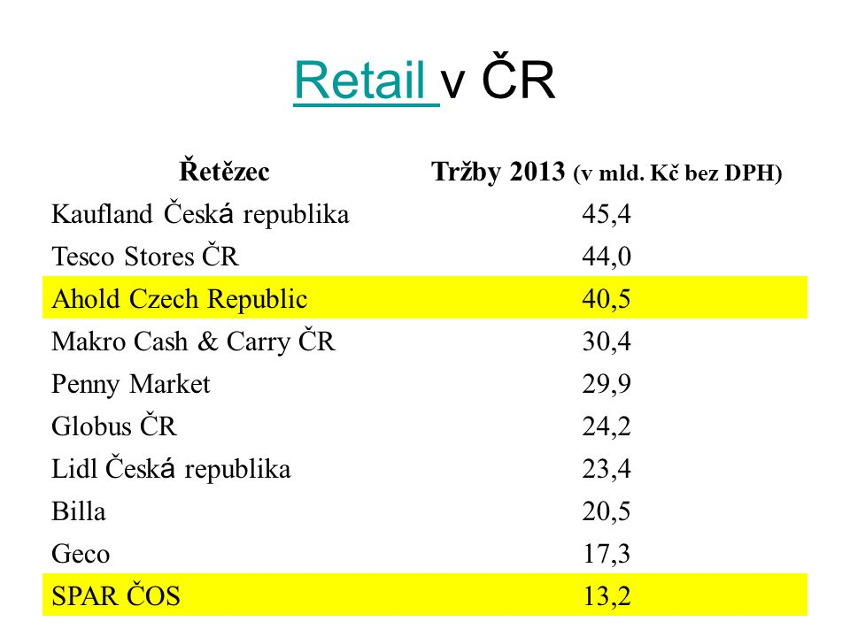 Retail v ČR Řetězec Tržby 2013 (v mld. Kč bez DPH)