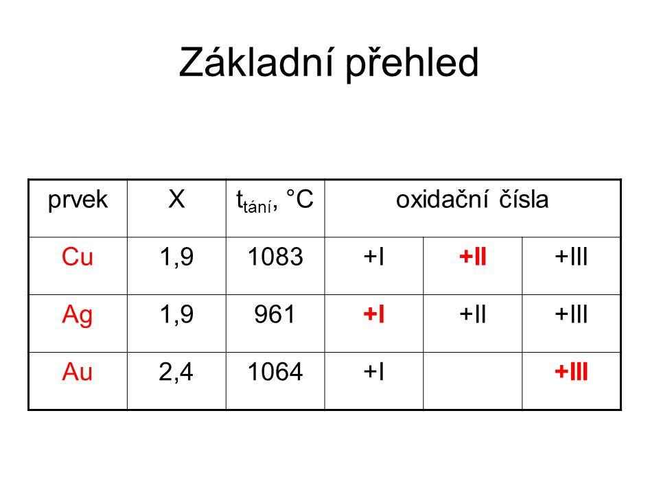 Základní přehled prvek X ttání, °C oxidační čísla Cu 1,9 1083 +I +II