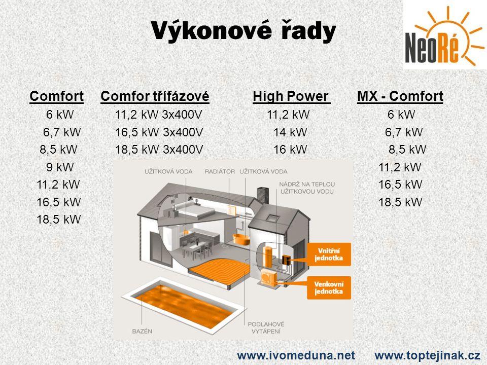 Výkonové řady Comfort Comfor třífázové High Power MX - Comfort