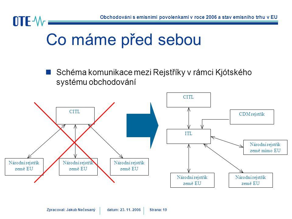 Co máme před sebou Schéma komunikace mezi Rejstříky v rámci Kjótského systému obchodování. ITL. Národní rejstřík země EU.