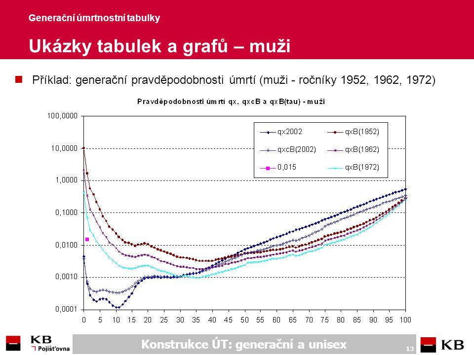 Generační úmrtnostní tabulky Ukázky tabulek a grafů – ženy