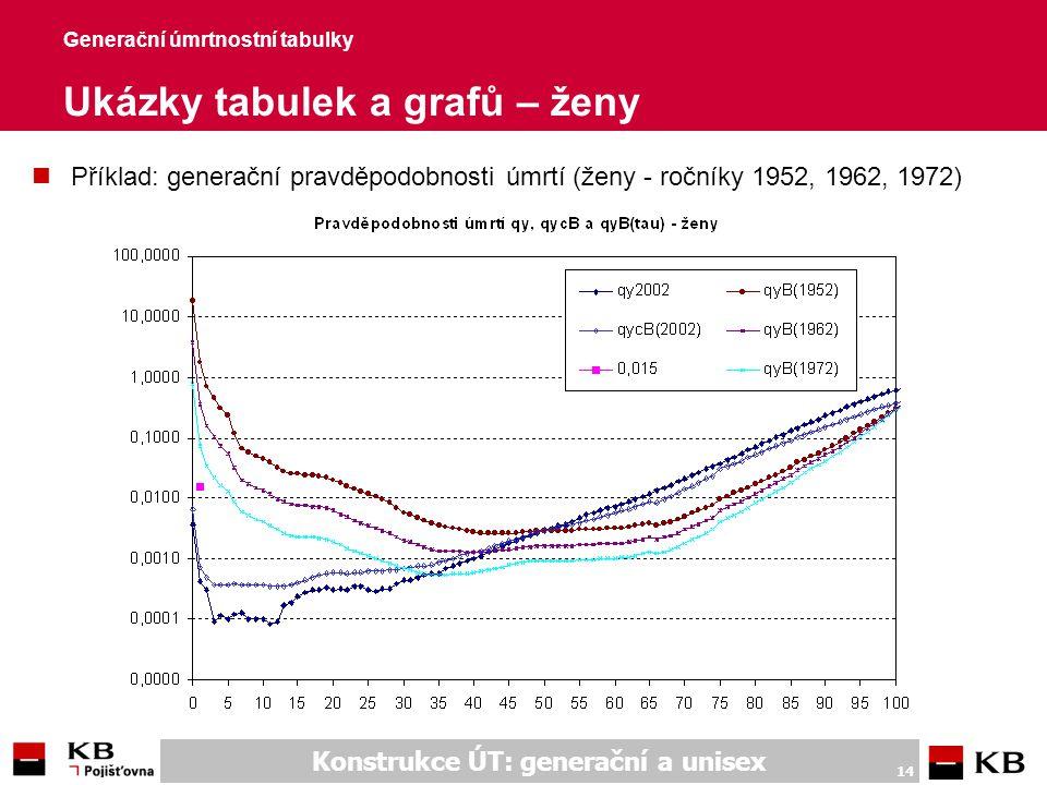 Generační úmrtnostní tabulky Příklady rizikového poj