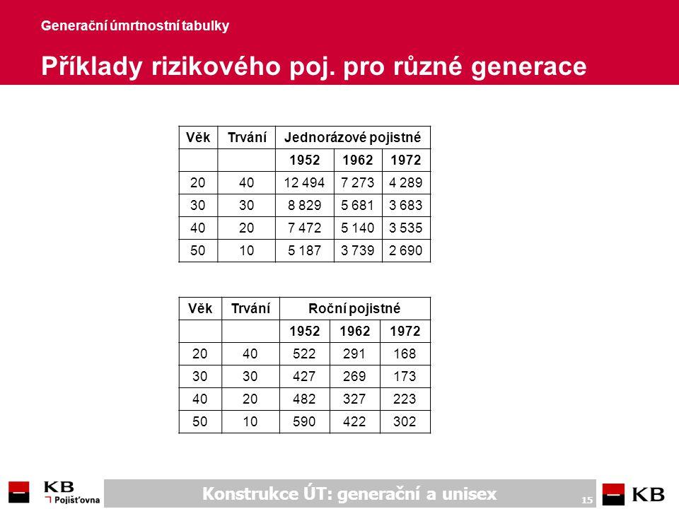 Unisex úmrtnostní tabulky Úmrtnostní tabulky nezávislé na pohlaví