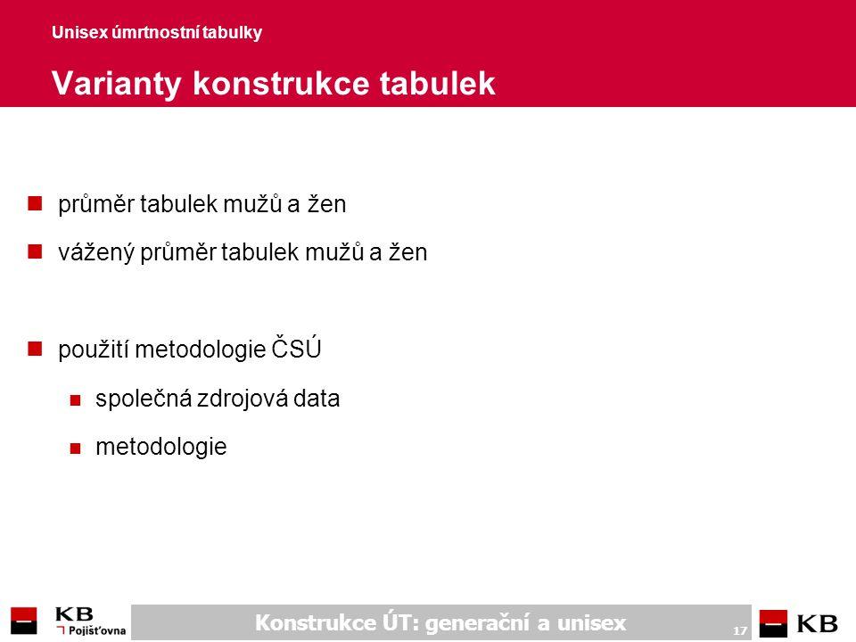 Unisex úmrtnostní tabulky Metodologie ČSÚ