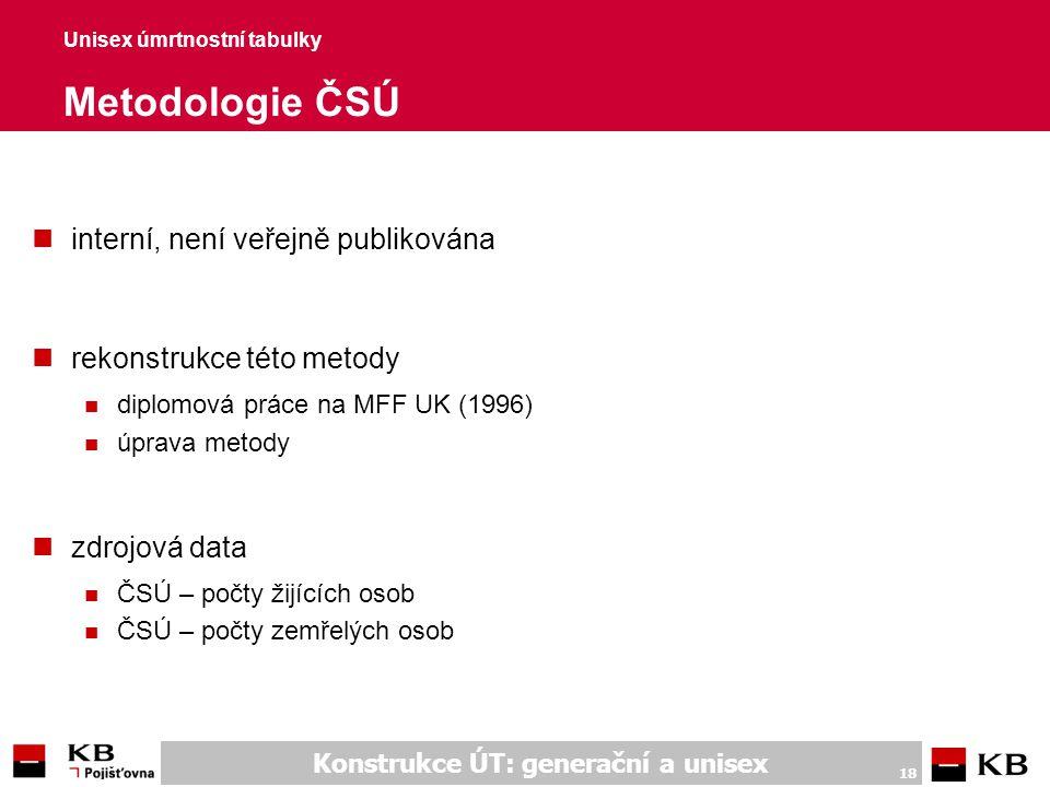 Unisex úmrtnostní tabulky Použité pojmy a zdrojová data