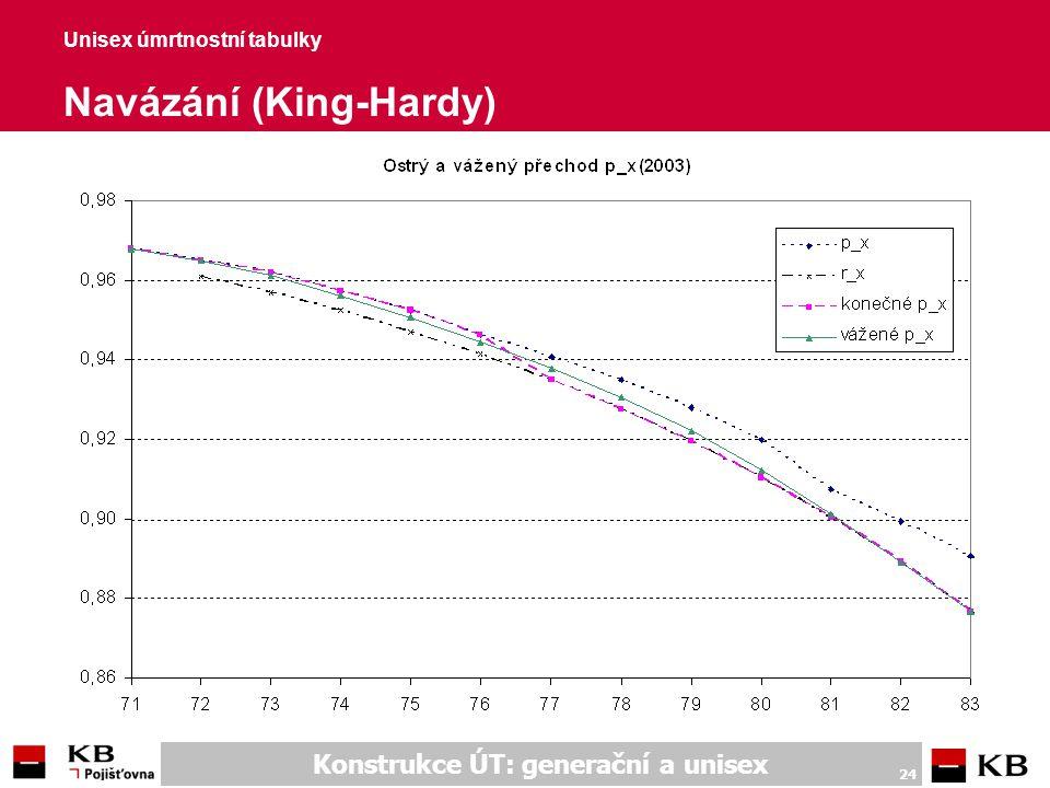 Unisex úmrtnostní tabulky Další spočtené parametry