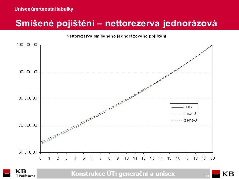 Unisex úmrtnostní tabulky Smíšené pojištění – nettorezerva běžná