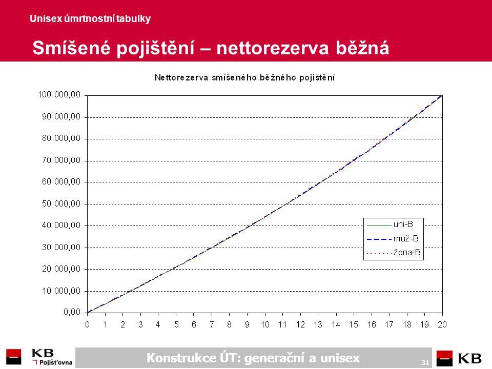 Unisex úmrtnostní tabulky Rizikové pojištění - nettopojistné