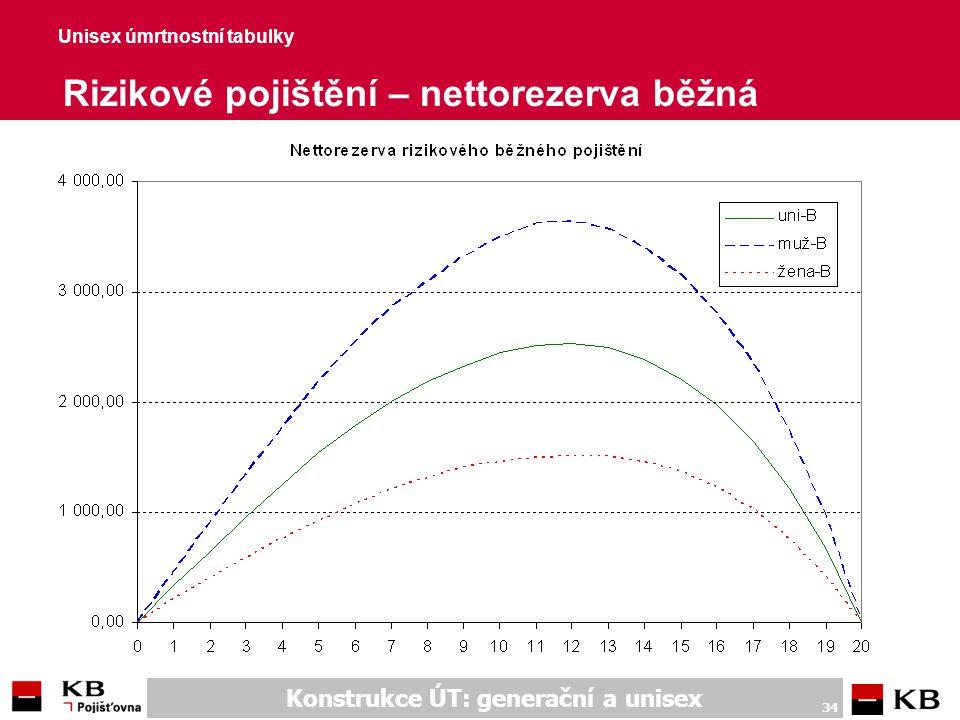 Unisex úmrtnostní tabulky Důchodové pojištění - nettopojistné