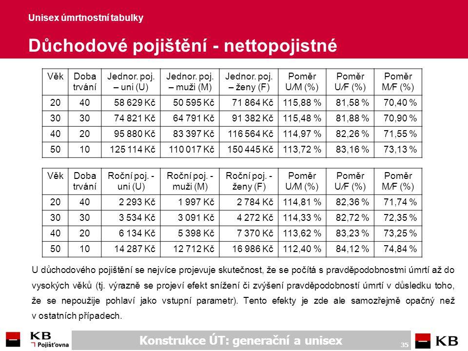 Unisex úmrtnostní tabulky Důchodové poj. – nettorezerva jednorázová