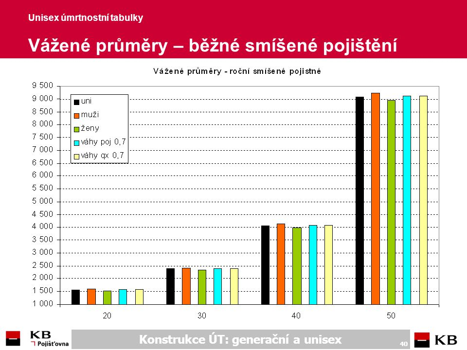 Unisex úmrtnostní tabulky Vážené průměry – jednorázové rizikové poj.
