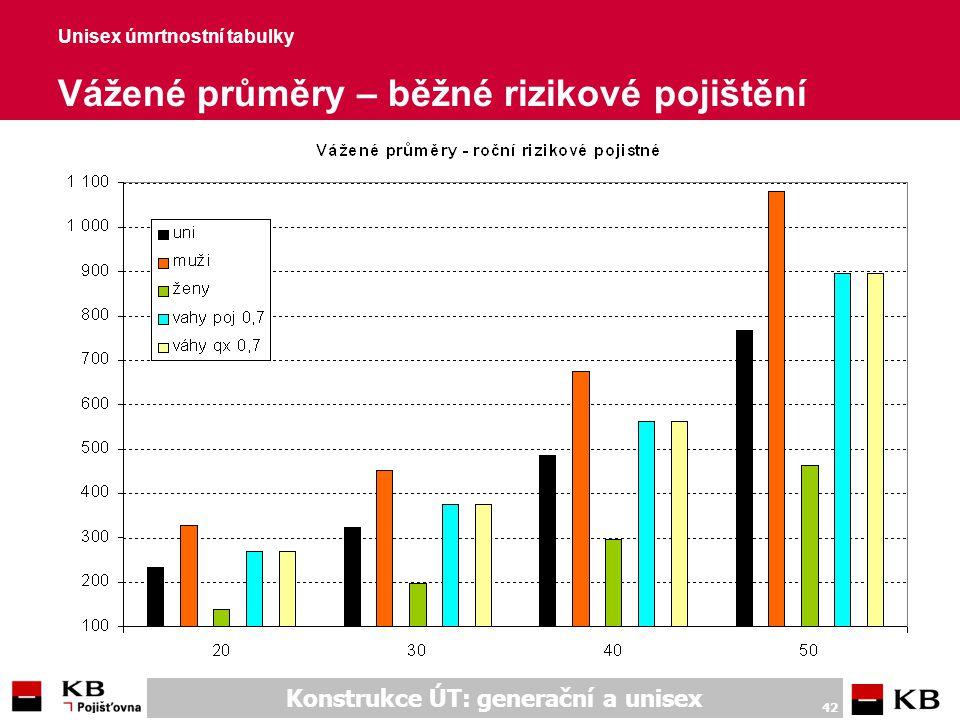 Unisex úmrtnostní tabulky Vážené průměry – jednorázové důchodové poj.