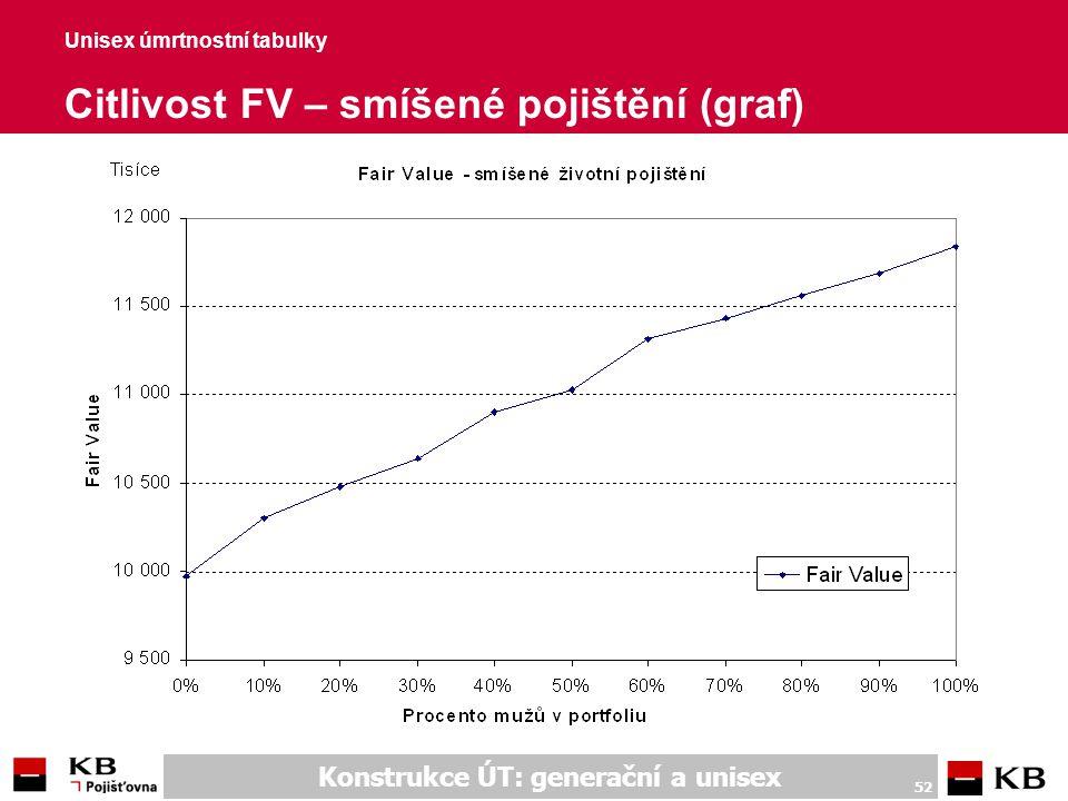 Unisex úmrtnostní tabulky Citlivost FV – smíšené pojištění (hodnoty)