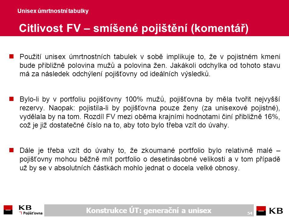 Unisex úmrtnostní tabulky Citlivost FV – rizikové pojištění