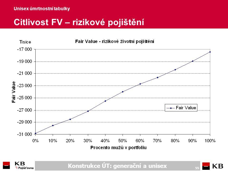 Unisex úmrtnostní tabulky Citlivost FV – rizikové pojištění (hodnoty)