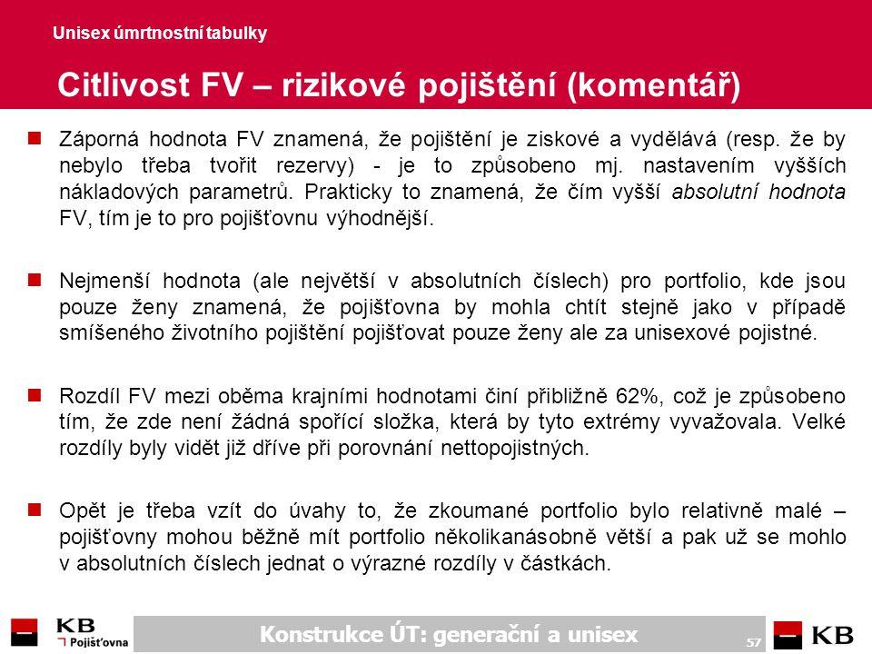 Unisex úmrtnostní tabulky Citlivost FV – důchodové pojištění