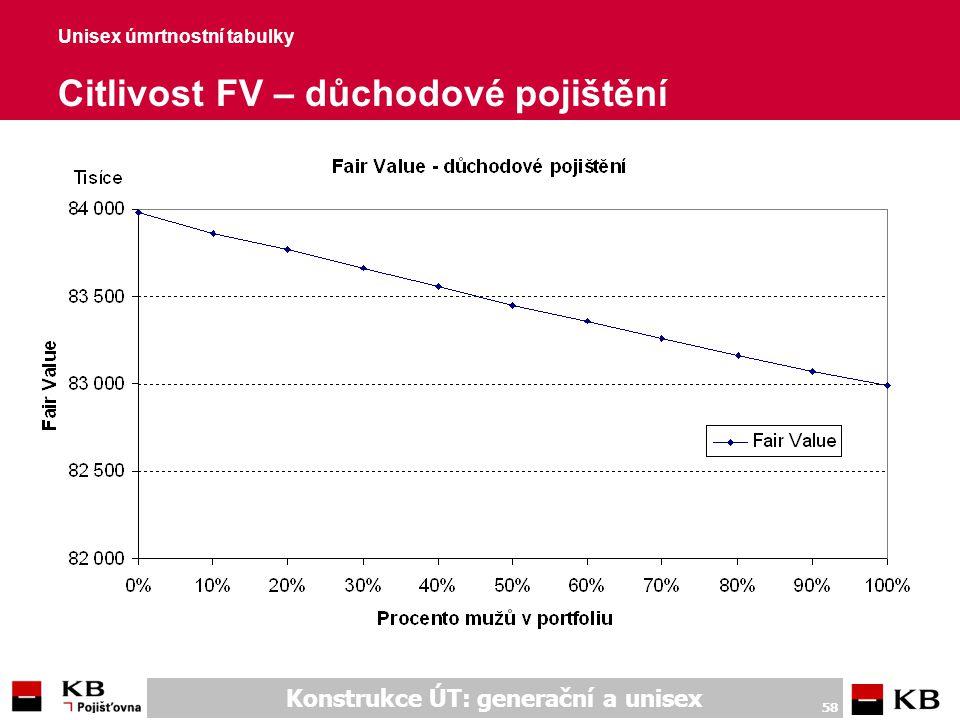 Unisex úmrtnostní tabulky Citlivost FV – důchodové pojištění (hodnoty)