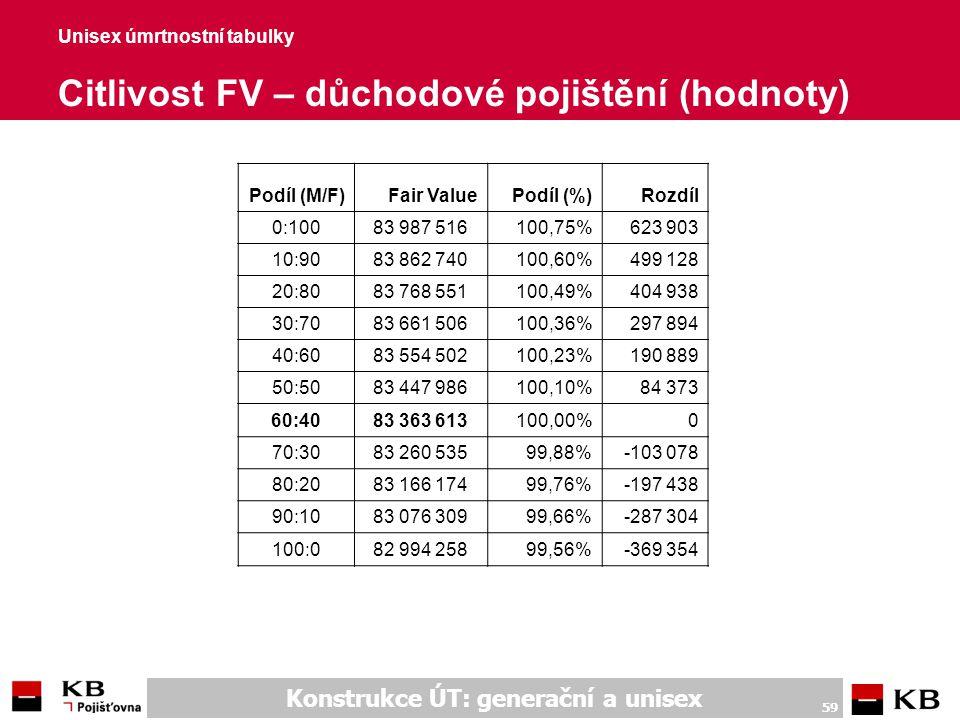 Unisex úmrtnostní tabulky Citlivost FV – důchodové poj. (komentář) 1/2