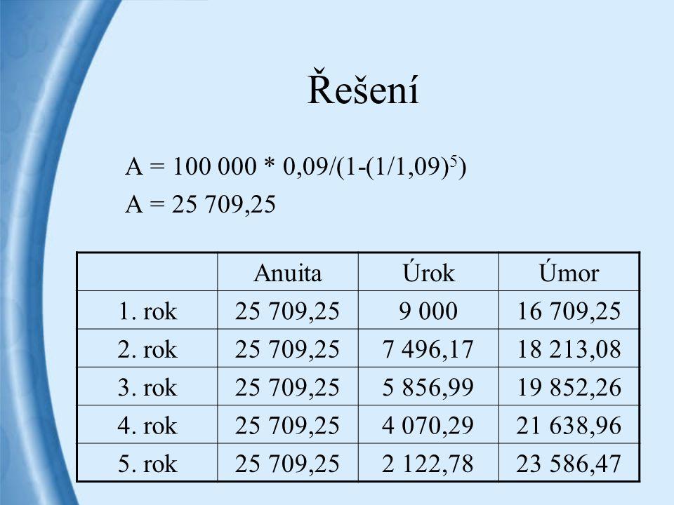 Řešení A = 100 000 * 0,09/(1-(1/1,09)5) A = 25 709,25 Anuita Úrok Úmor