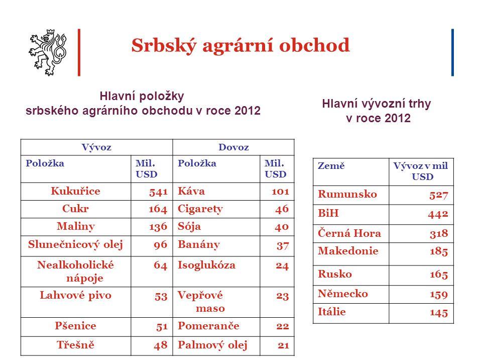 srbského agrárního obchodu v roce 2012