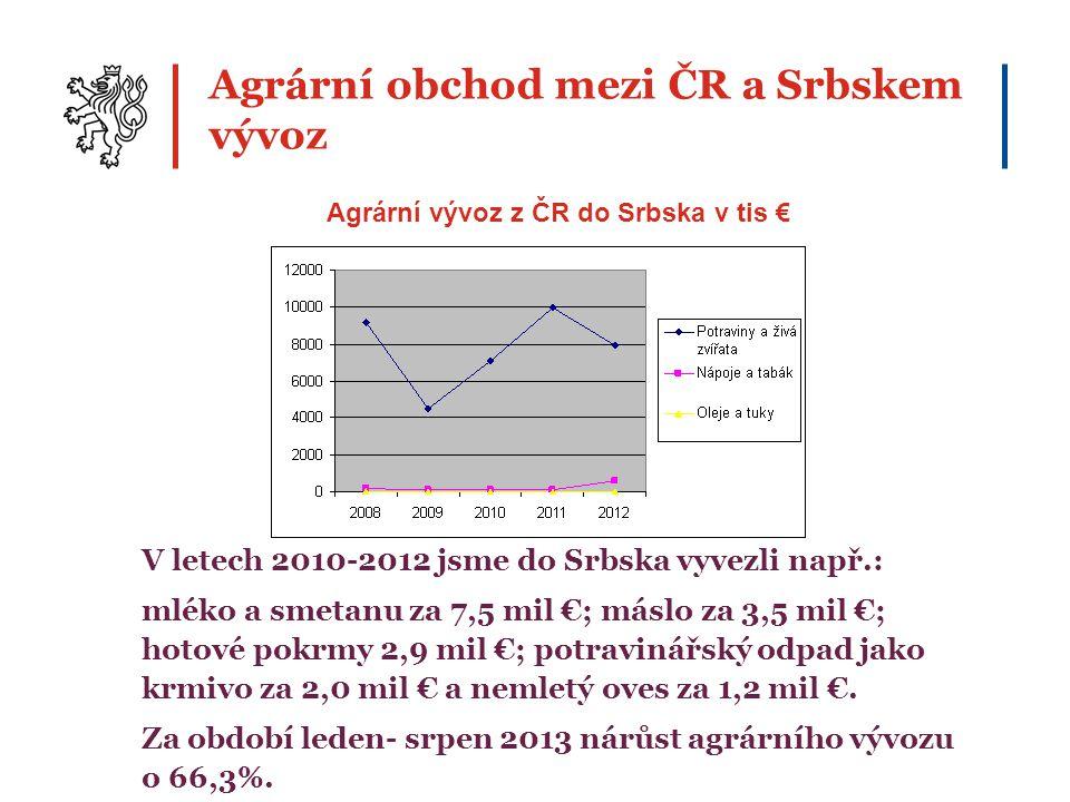 Agrární obchod mezi ČR a Srbskem vývoz