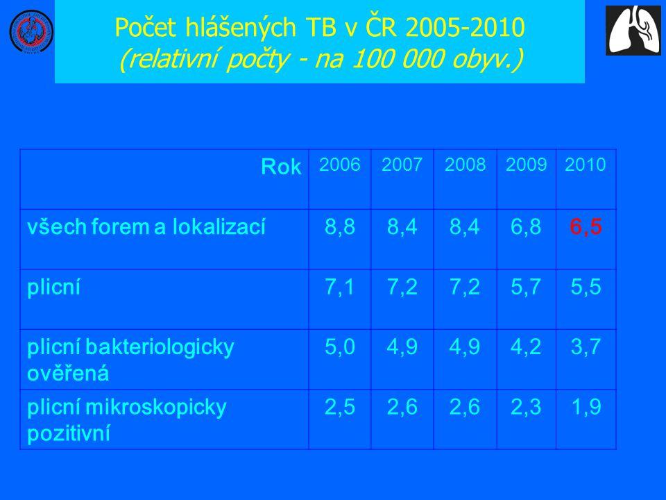 Počet hlášených TB v ČR 2005-2010 (relativní počty - na 100 000 obyv.)