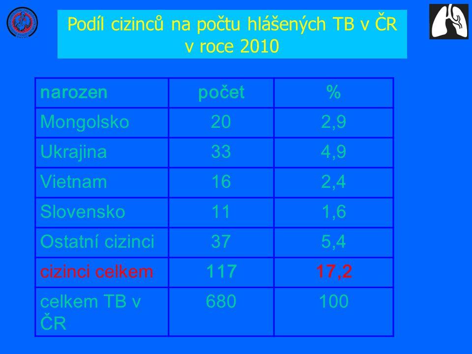 Podíl cizinců na počtu hlášených TB v ČR v roce 2010