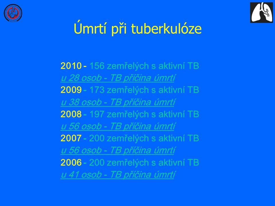 Úmrtí při tuberkulóze 2010 - 156 zemřelých s aktivní TB