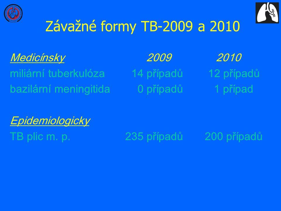 Závažné formy TB-2009 a 2010 Medicínsky 2009 2010