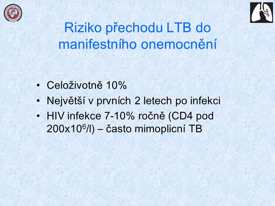 Riziko přechodu LTB do manifestního onemocnění