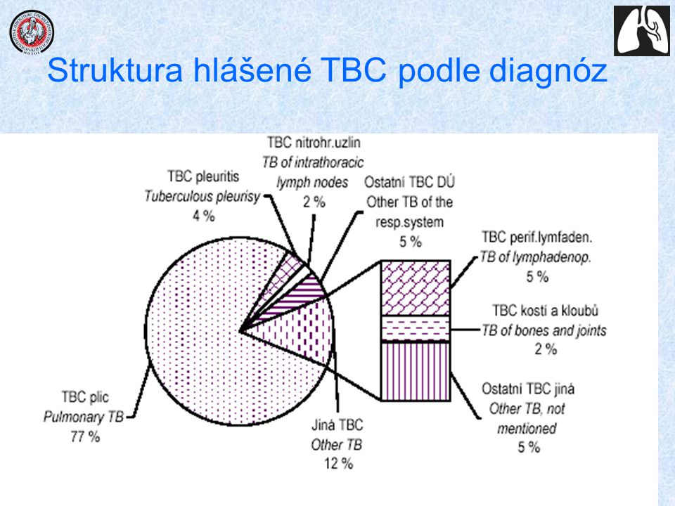 Struktura hlášené TBC podle diagnóz