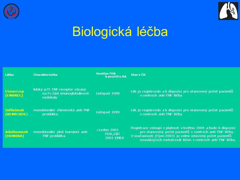 Biologická léčba Etanercep (ENBREL)