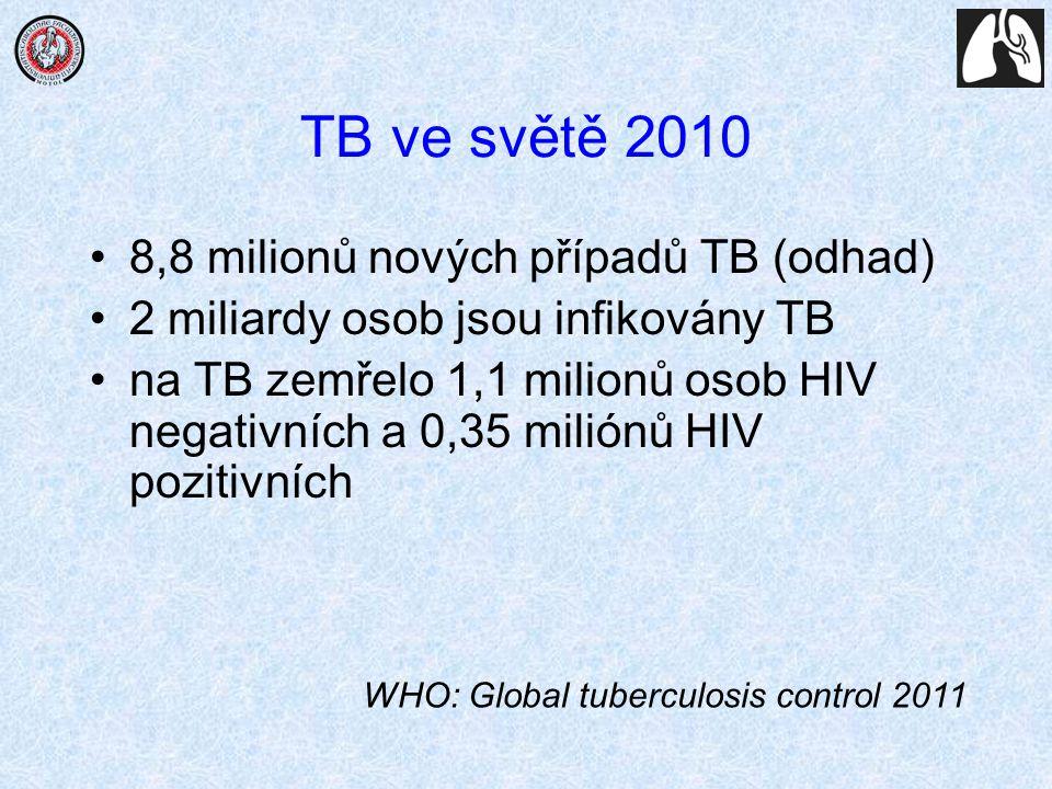 TB ve světě 2010 8,8 milionů nových případů TB (odhad)